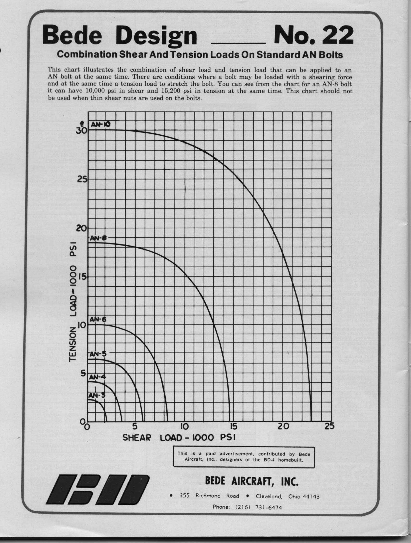 Bede design aircraft design information series